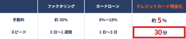 ユニオンジャパンの公式HPの入金スピード