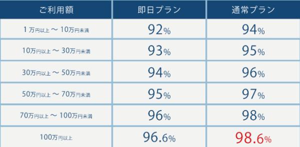 シークレットの換金率表