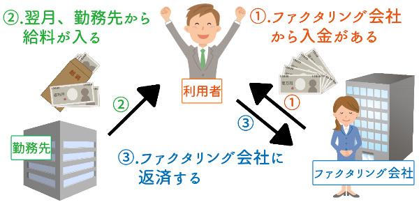 給料ファクタリングの仕組み