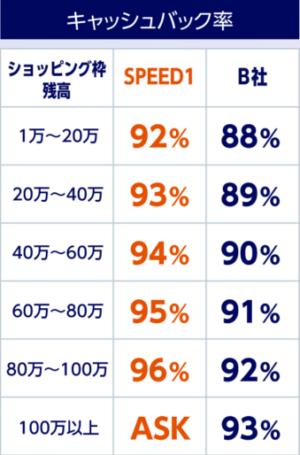 スピードワンの換金率表