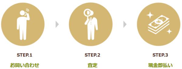 バイセルの3STEPの利用手順