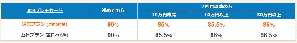 ギフトグレースの買取率