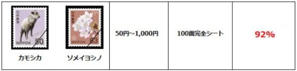 切手の買取率の比較例B店の場合