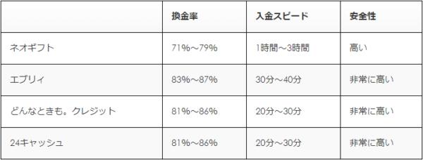ネオギフトと人気優良店3社の比較表